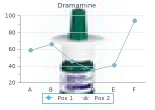 purchase dramamine toronto